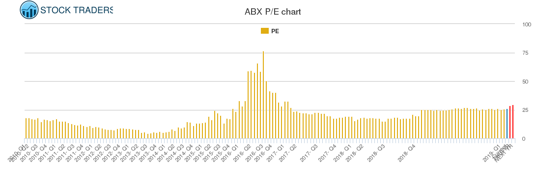 Abx Stock Chart Growth Rate Quarterly Yearly