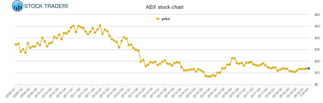 Abx Pe Chart