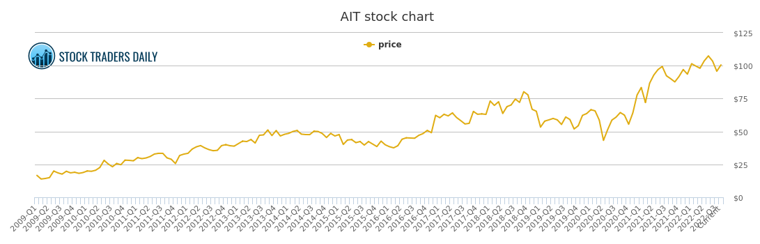 Applied Industrial Tech Price History Ait Stock Price Chart