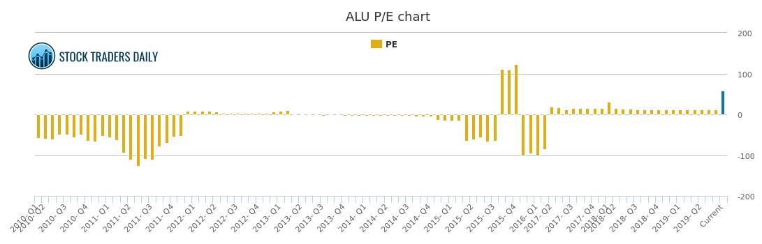 Alcatel Lucent Pe Ratio Alu Stock Pe Chart History