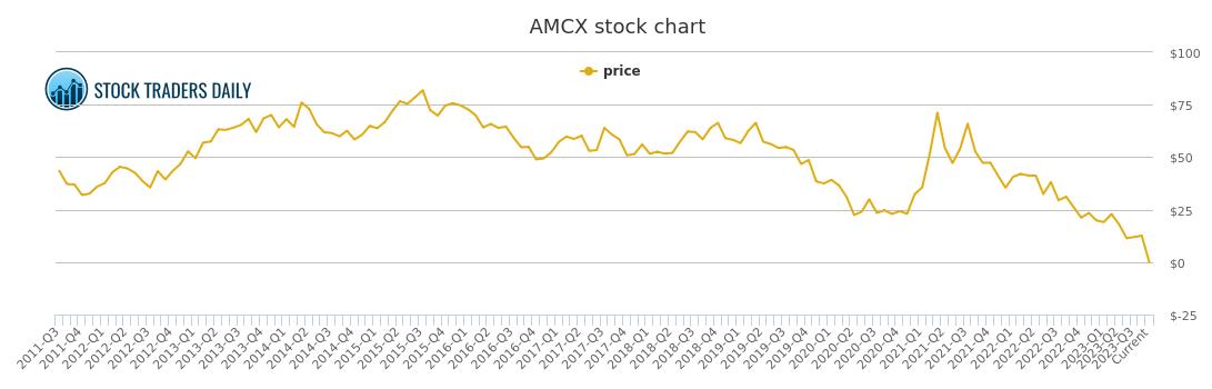 Amc Networks Price History Amcx Stock Price Chart