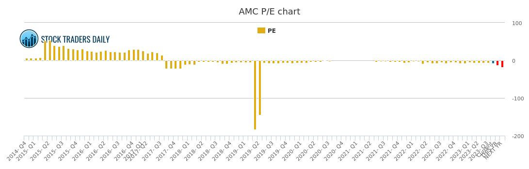 Amc Entertainment Pe Ratio Amc Stock Pe Chart History