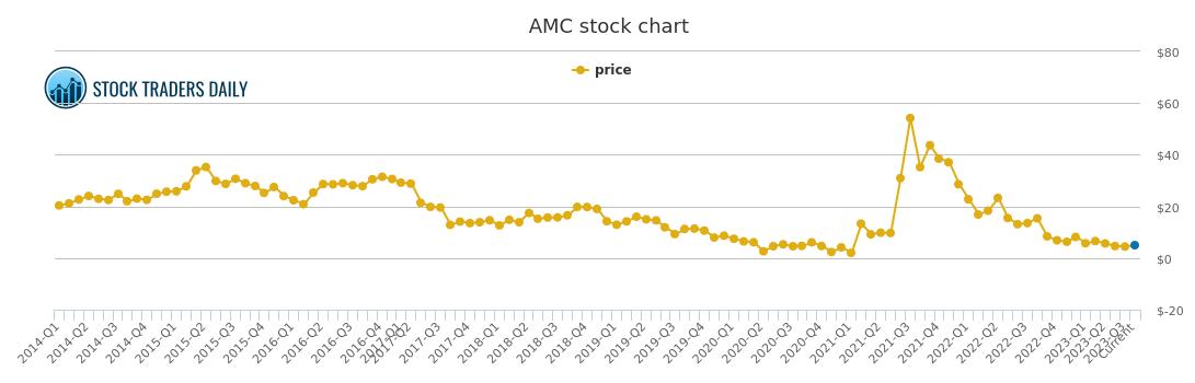 Amc Entertainment Price History Amc Stock Price Chart