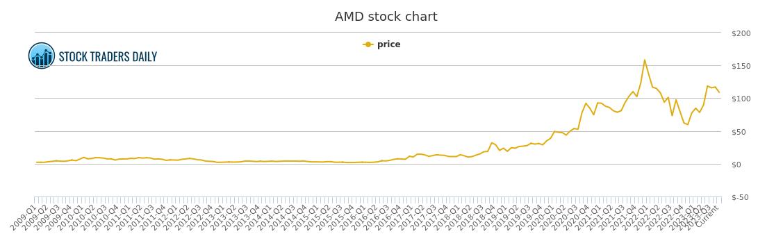 Amd Pe Chart