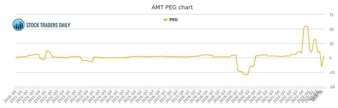 American Tower PEG Ratio, AMT Stock PEG Chart History