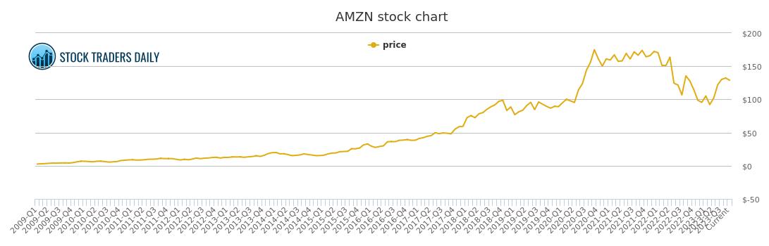 Amazon Com Price History Amzn Stock Price Chart