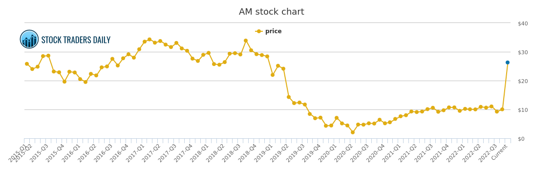 American greetings price history am stock price chart why is a stocks price so important m4hsunfo