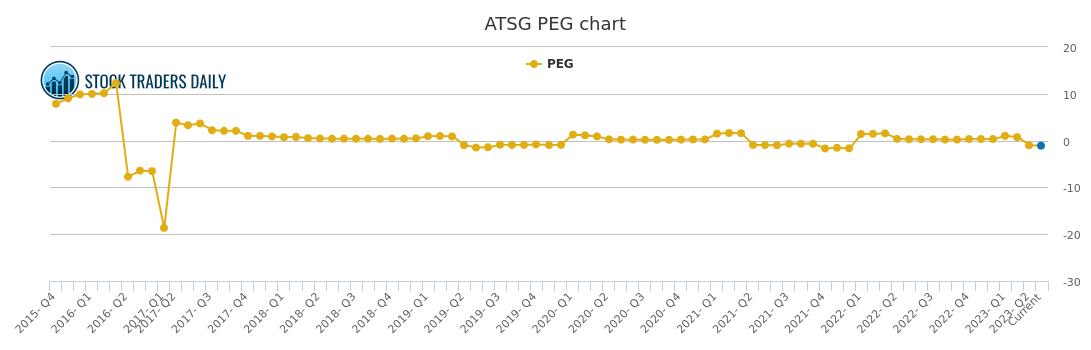 Air Transport Services Group PEG Ratio, ATSG Stock PEG Chart