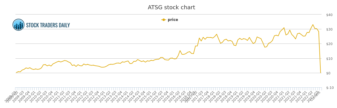 Air Transport Services Group Price History - ATSG Stock