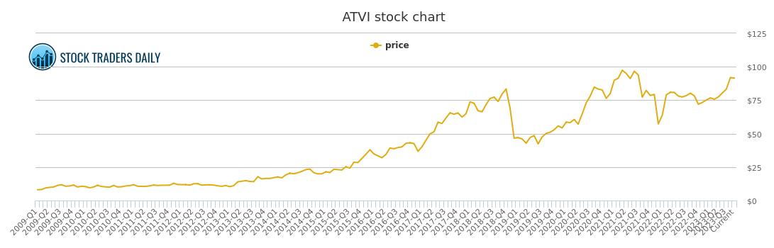 Activision Blizzard Price History - ATVI Stock Price Chart