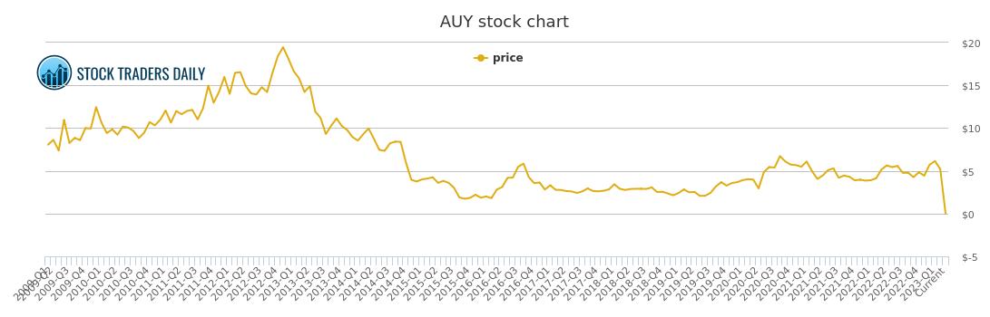 Auy Stock Quote Mesmerizing Yamana Gold Price History  Auy Stock Price Chart