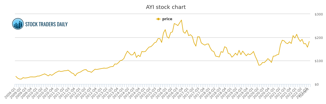 Acuity Brands Price History Ayi Stock Price Chart
