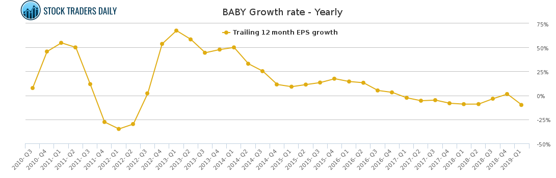 BABY / Natus Medical Stock Growth Rate Chart (Yearly)