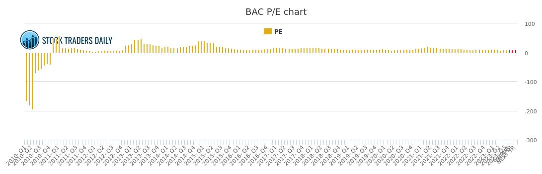 Bank of america pe ratio bac stock pe chart history
