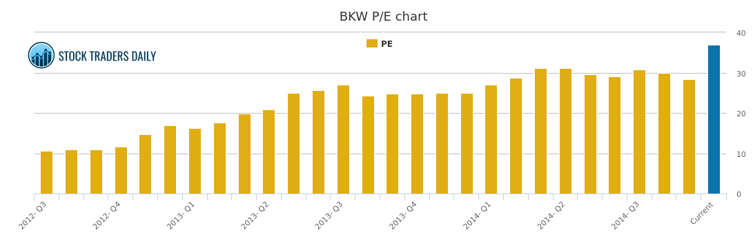 Bkw Stock Chart Growth Rate Quarterly Yearly