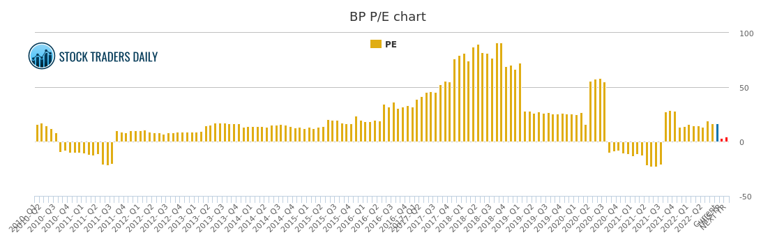 bp plc adr pe ratio bp stock pe chart history