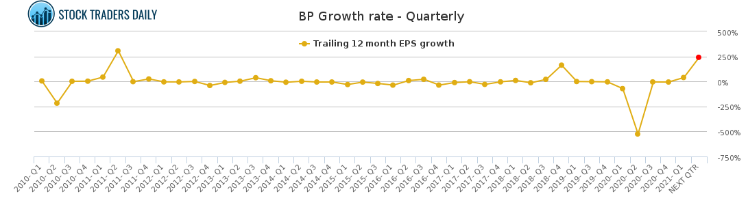 bp bp plc adr stock growth chart quarterly