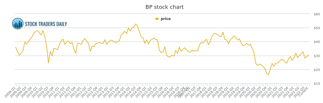 bp plc adr price history bp stock price chart