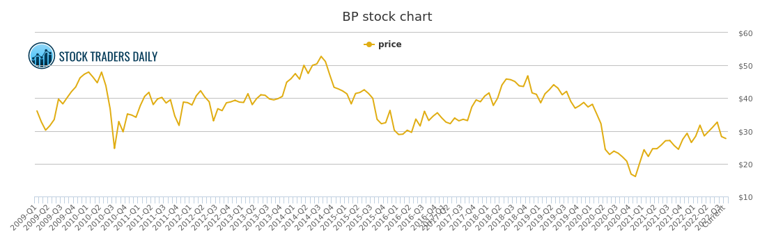 bp share price - photo #23