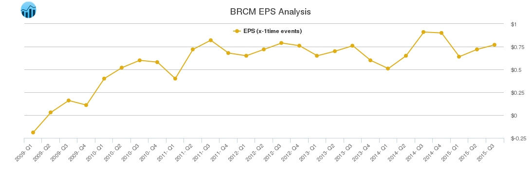 EPS Chart for Broadcom / BRCM - Stock Traders Daily