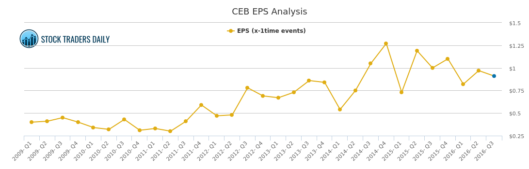 eps chart for exec board ceb stock traders daily