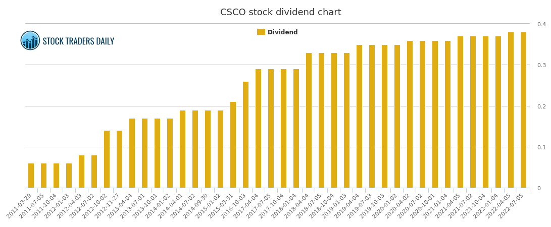 cisco systems dividend