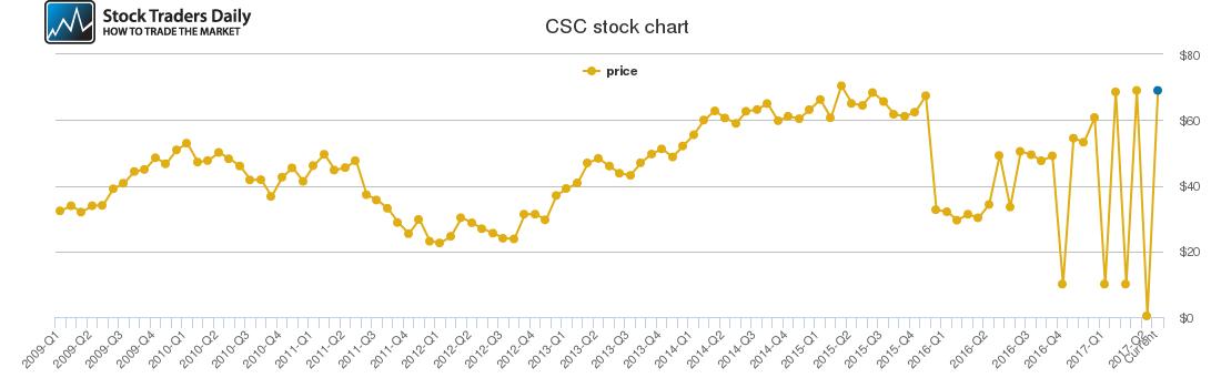 CSC Historical Stock Prices