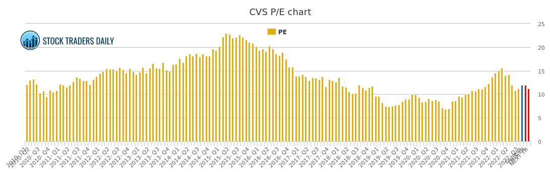 cvs caremark pe ratio  cvs stock pe chart history
