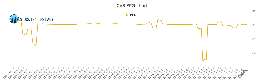 cvs caremark peg ratio  cvs stock peg chart history