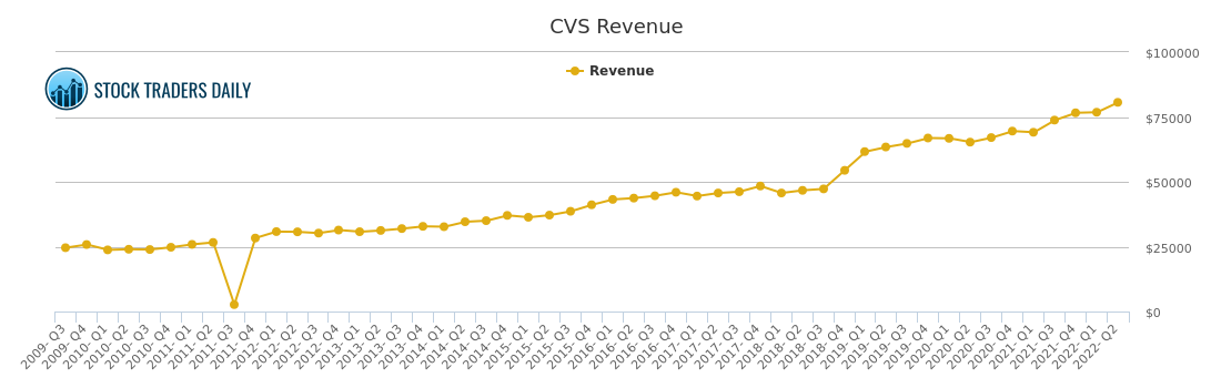 cvs caremark revenue chart