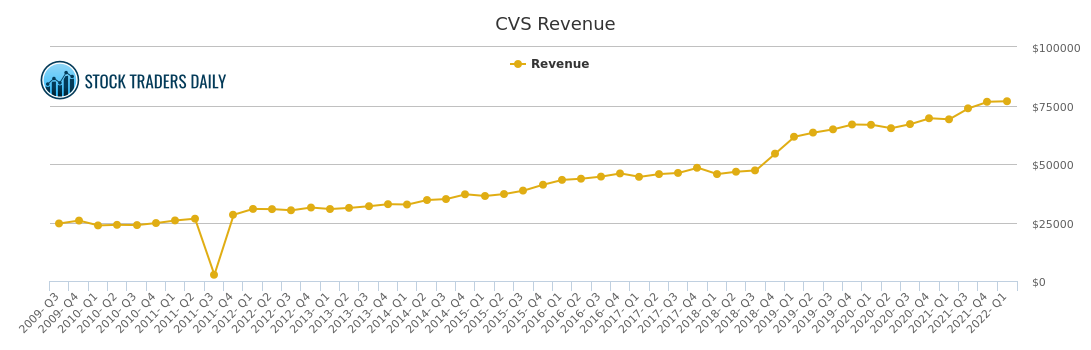 cvs caremark revenue chart