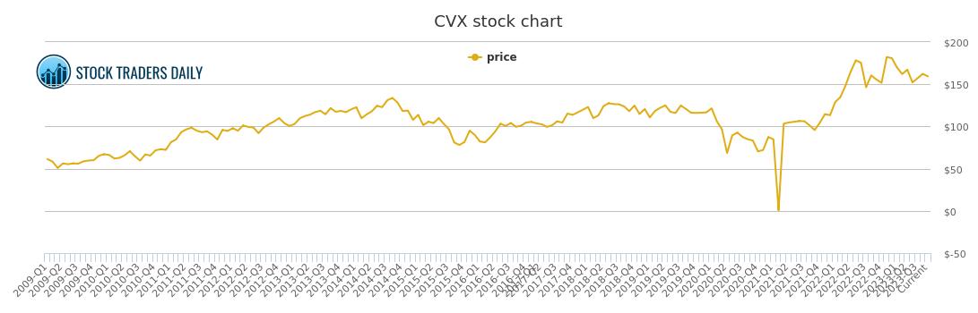 Cvx Pe Chart