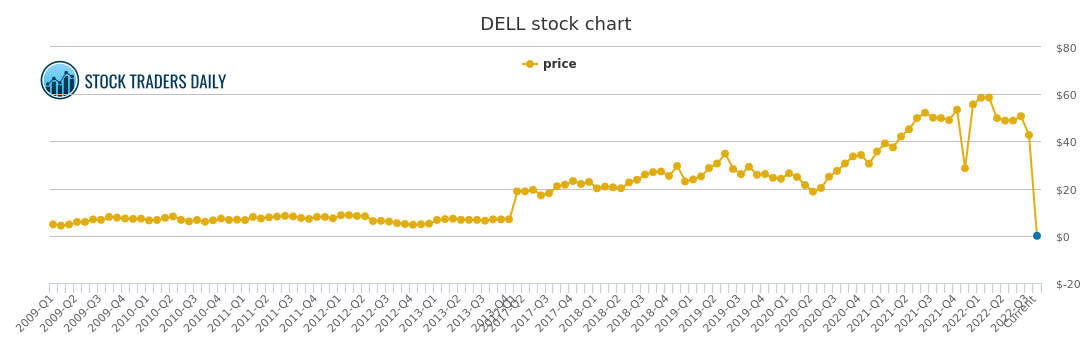 Dell Price History Stock Chart