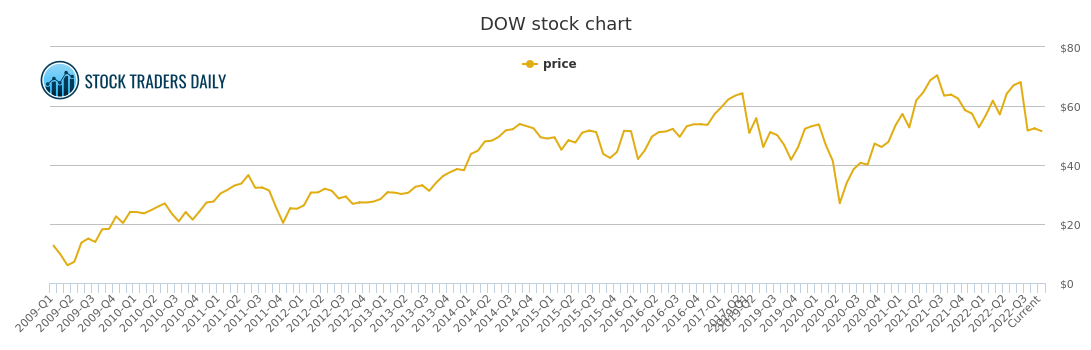 Dow Chemical Price History Dow Stock Price Chart