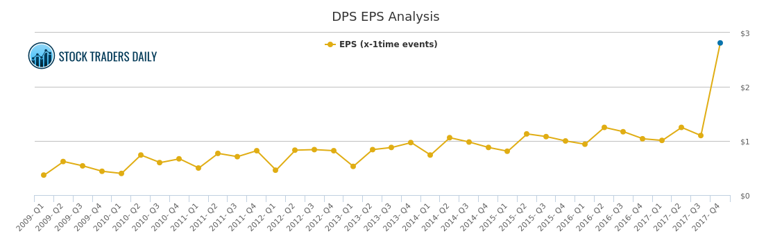 Eps Chart For Dr Pepper Snapple Group Dps Stock Traders Daily