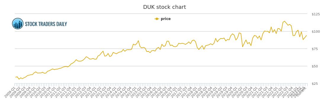 Duke Energy Stock Quote New Duke Energy Price History  Duk Stock Price Chart