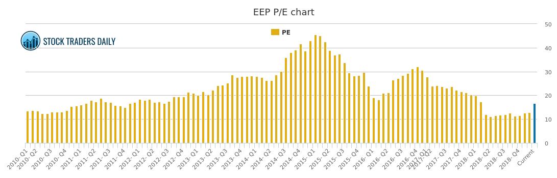 Enbridge Energy Pe Ratio Eep Stock Pe Chart History