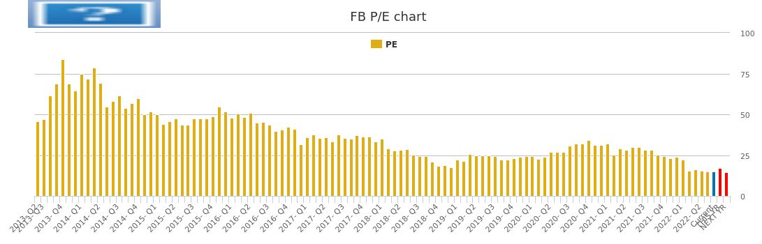 Fb Stock Chart Growth Rate Quarterly Yearly