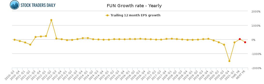 fun cedar fair stock growth rate chart yearly