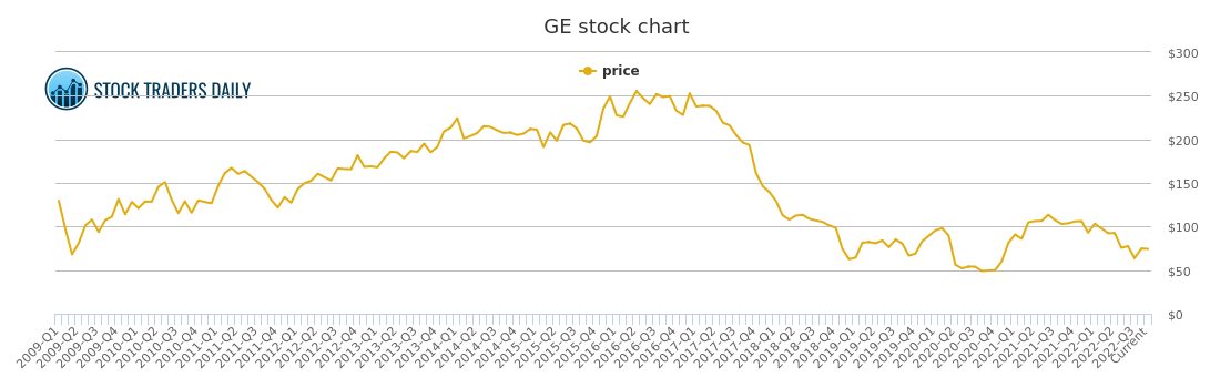 General electric price history ge stock price chart