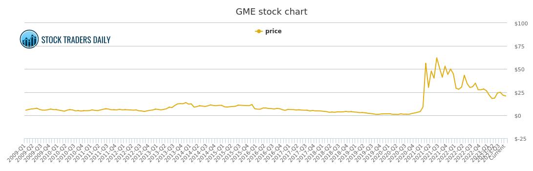gme stock - photo #31
