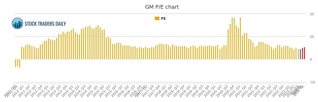 General Motors Corporation Pe Ratio Gm Stock Pe Chart History