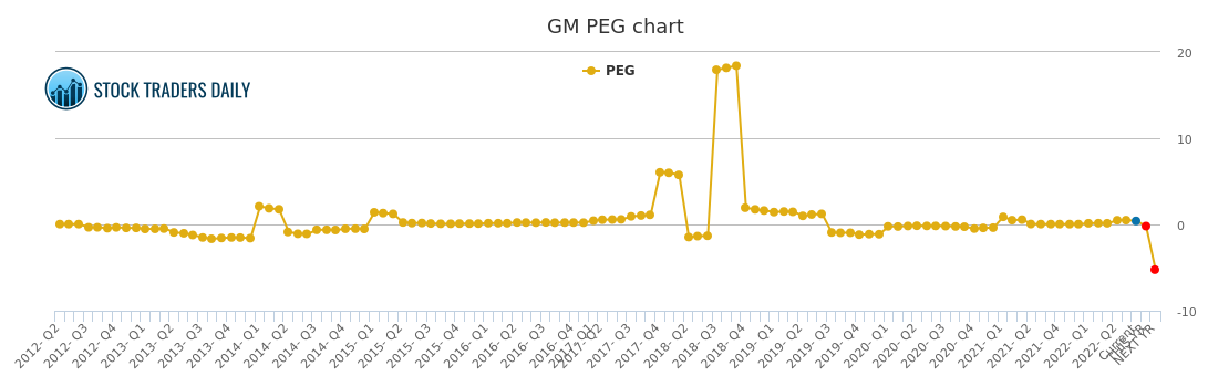 gm chart