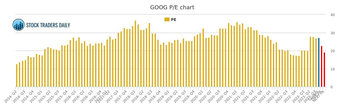 goog chart
