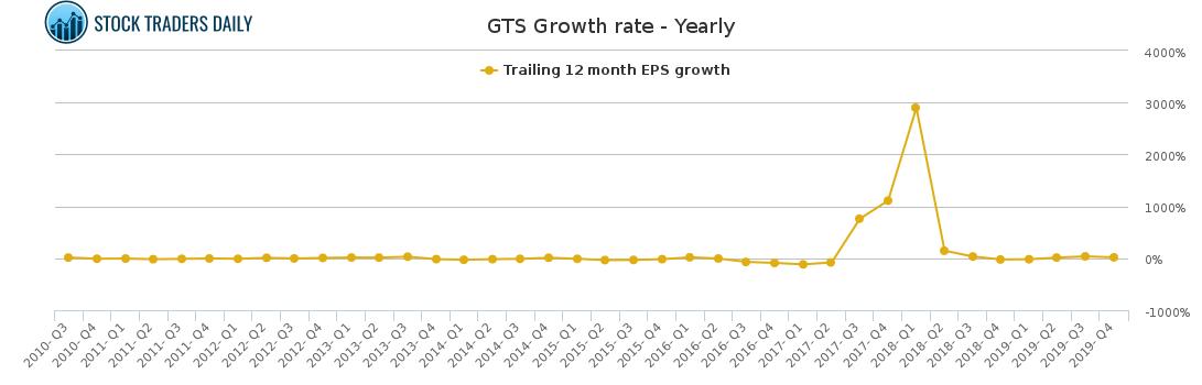"Growth gts ""BluePhone"" an"