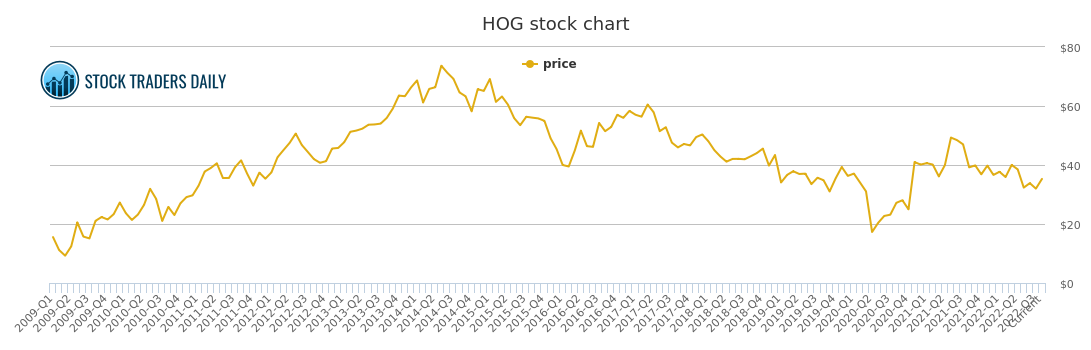 Harley Davidson Price History Hog Stock Price Chart