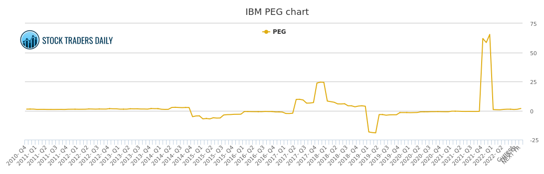 International Business Machine PEG Ratio, IBM Stock PEG Chart History