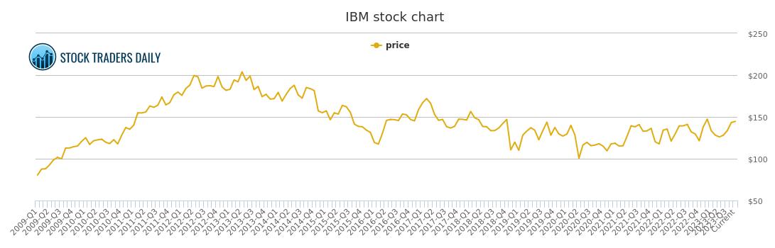 International Business Machine Price History - IBM Stock Price Chart