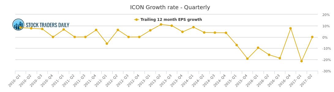 ICON / Iconix Brand Stock Growth Chart (Quarterly)