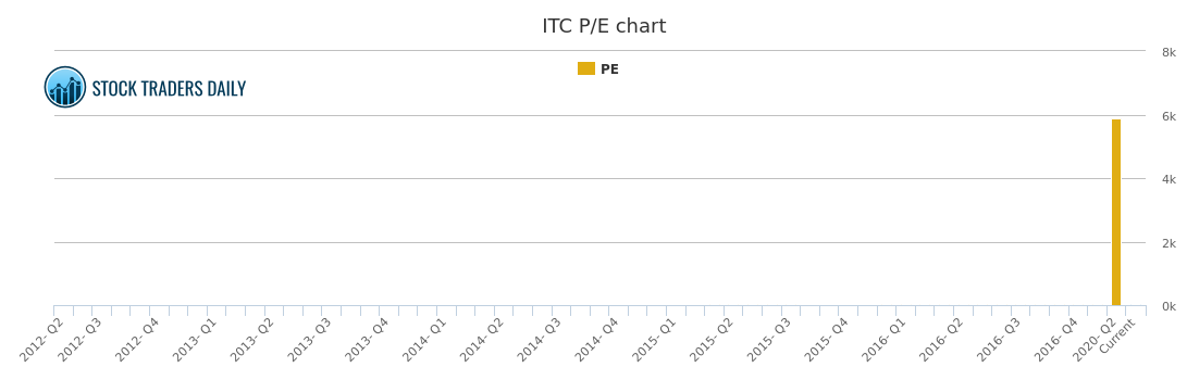 Itc Stock Chart Growth Rate Quarterly Yearly